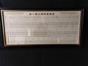米一俵の価格変動史  寿物産株式会社 額
