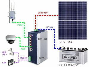 太陽光発電対応 POE+ スイッチングハブ BSP-360 ギガビット 5ポート