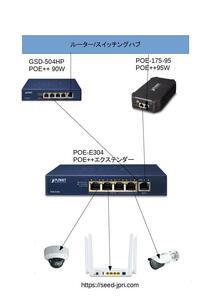 802.3bt 95W ハイパワーPOE 4分配延長システム POE-E304&POE-175-95