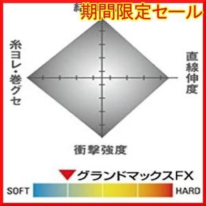限定価格!クリア 0.3号 クレハ(KUREHA) シーガー グランドマックスFX 60m 単品AQ55